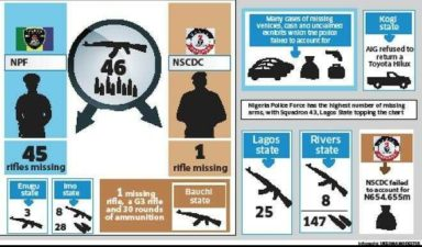 Auditor-General Report shows Police inability to account for 45 rifles