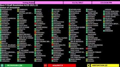 UN Jerusalem Resolution: How each country voted against US, despite Trump threats